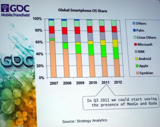 Marktanteile von Smartphones